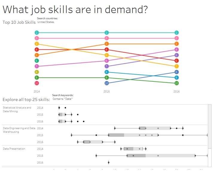 Top Job Skills