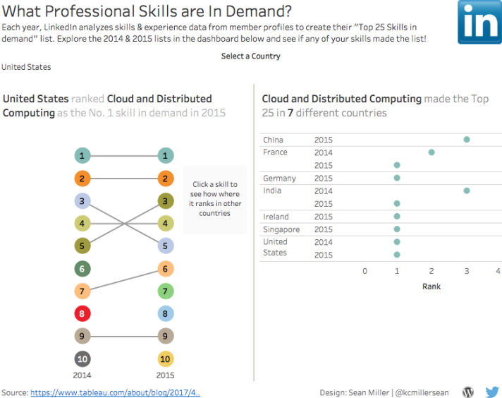 What Professional Skills are In Demand?