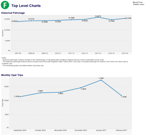 Top Level Charts