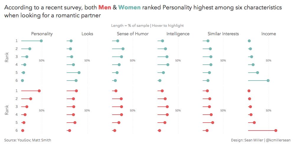 Looks vs Personality