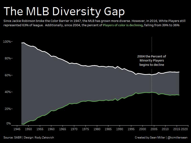 MLB Diversity Gap
