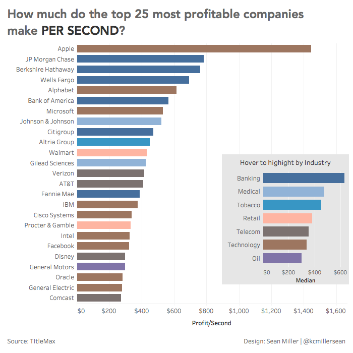 The Top 25 Most Profitable Companies – MY DATA MUSINGS