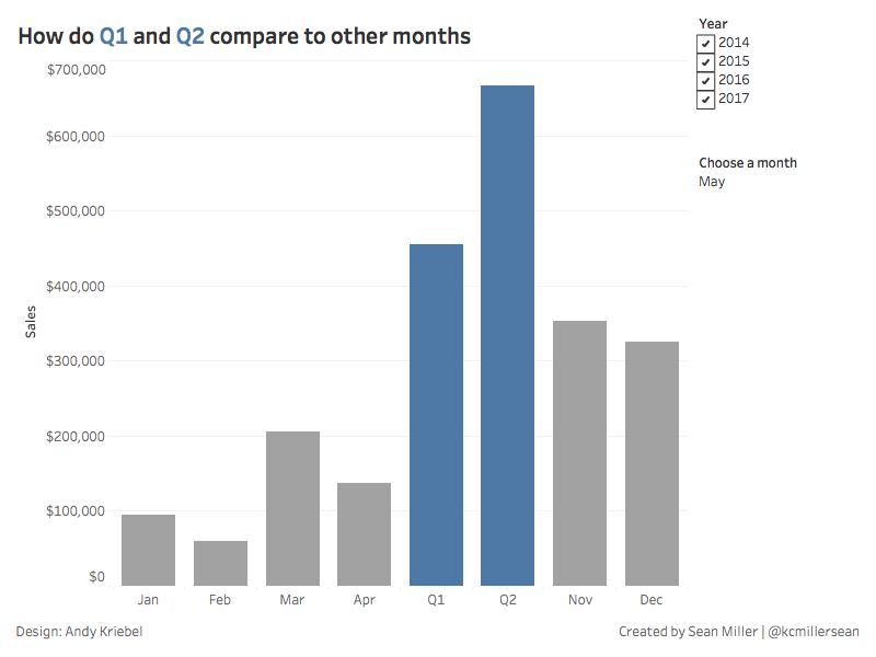 Q1&Q2 vs other Months