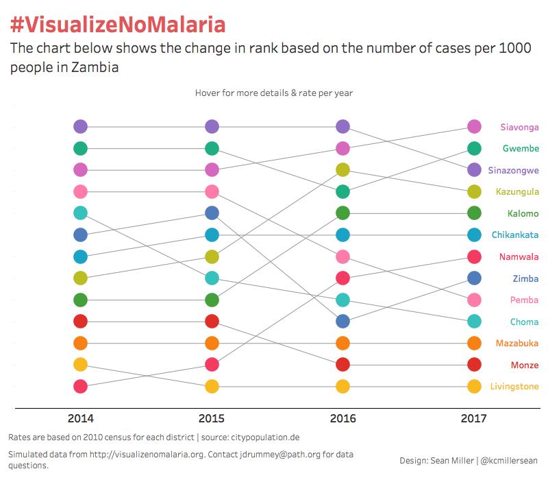 VisualizeNoMalaria