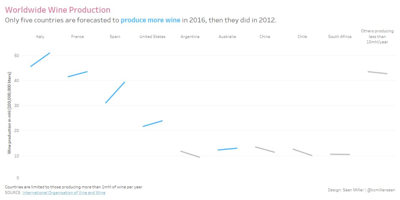 Worldwide Wine Production