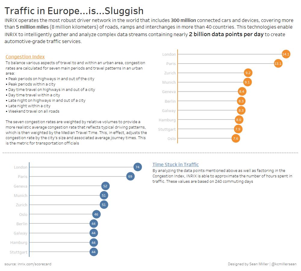 Europe Traffic