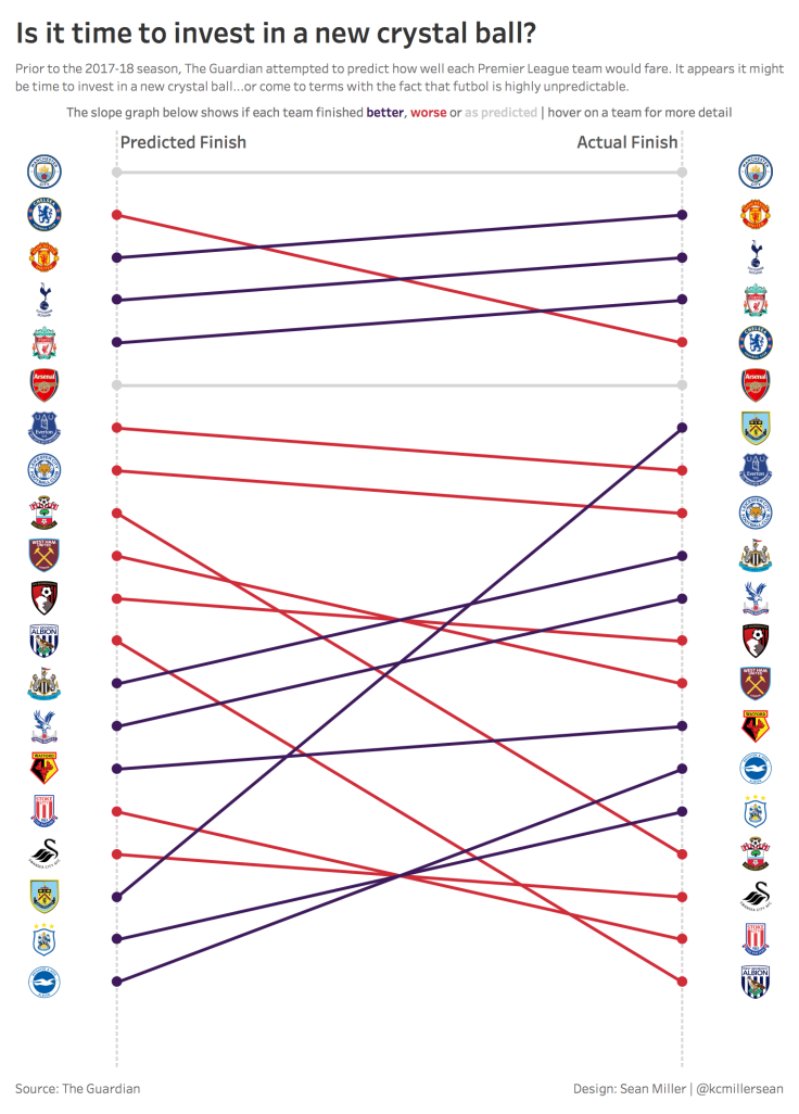 Premier League_Crystal Ball