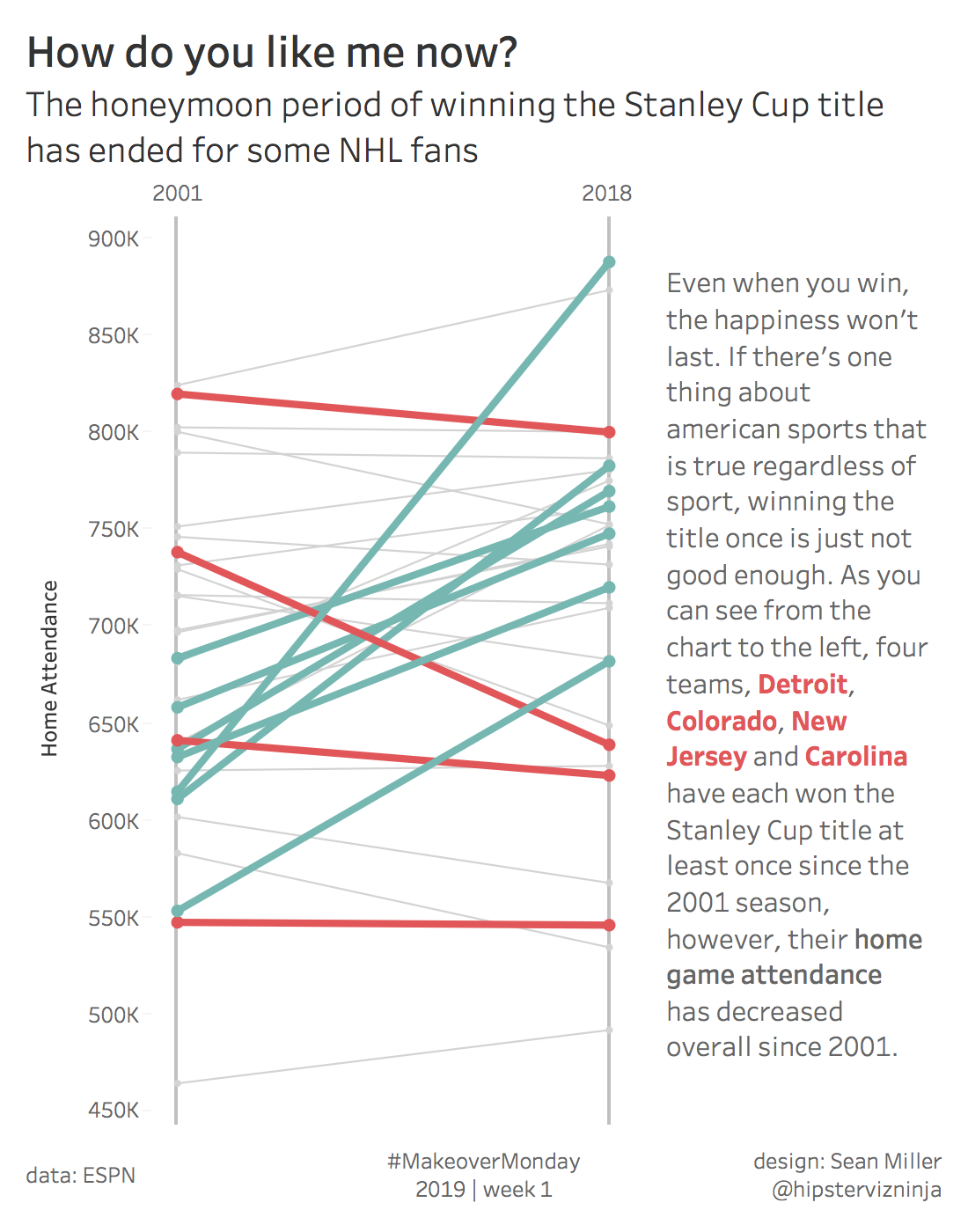 NHL Attendance