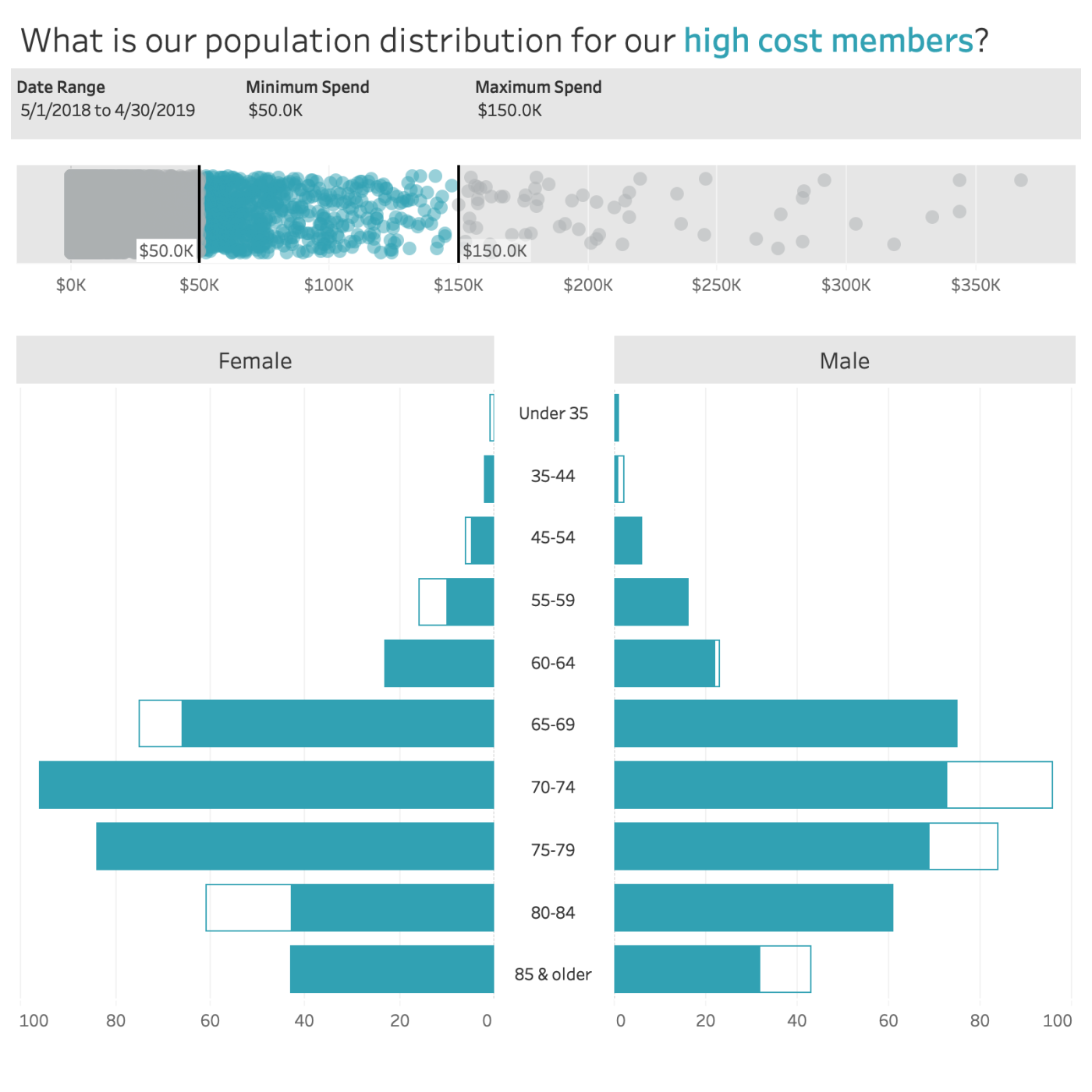 How to make your population pyramids POP! in Tableau – MY