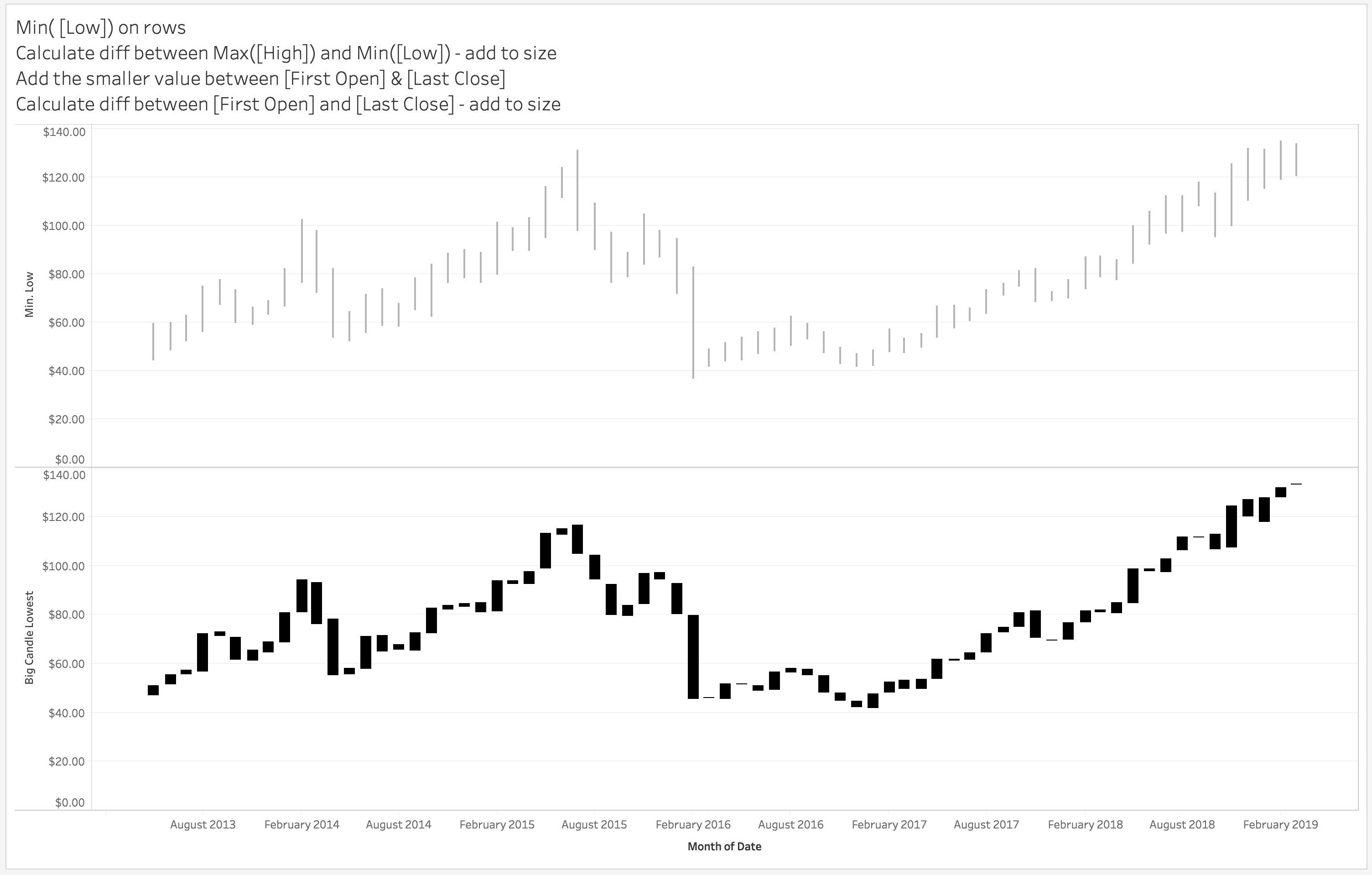 Tableau_-_Dynamic_Candlesticks.png