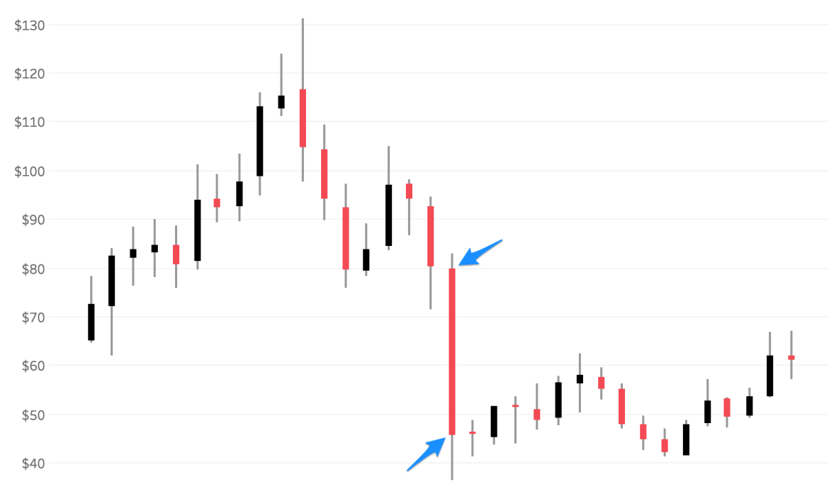 Tableau_-_Dynamic_Candlesticks.png