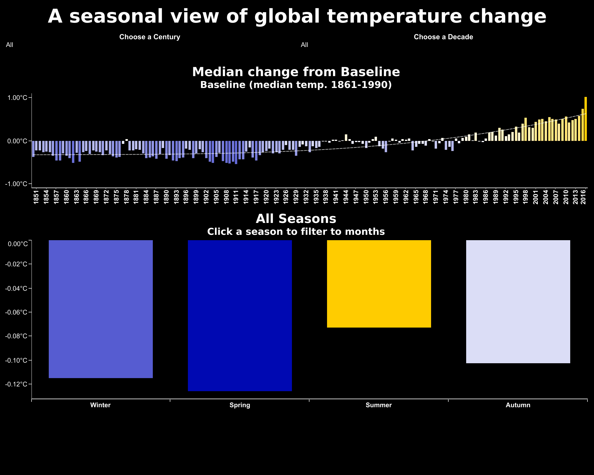 A seasonal view of global temperature change.png